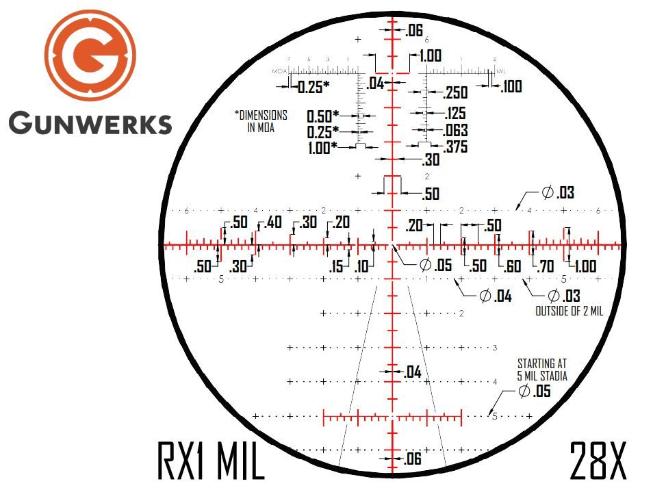 Revic PMR 428 scope vs the competition